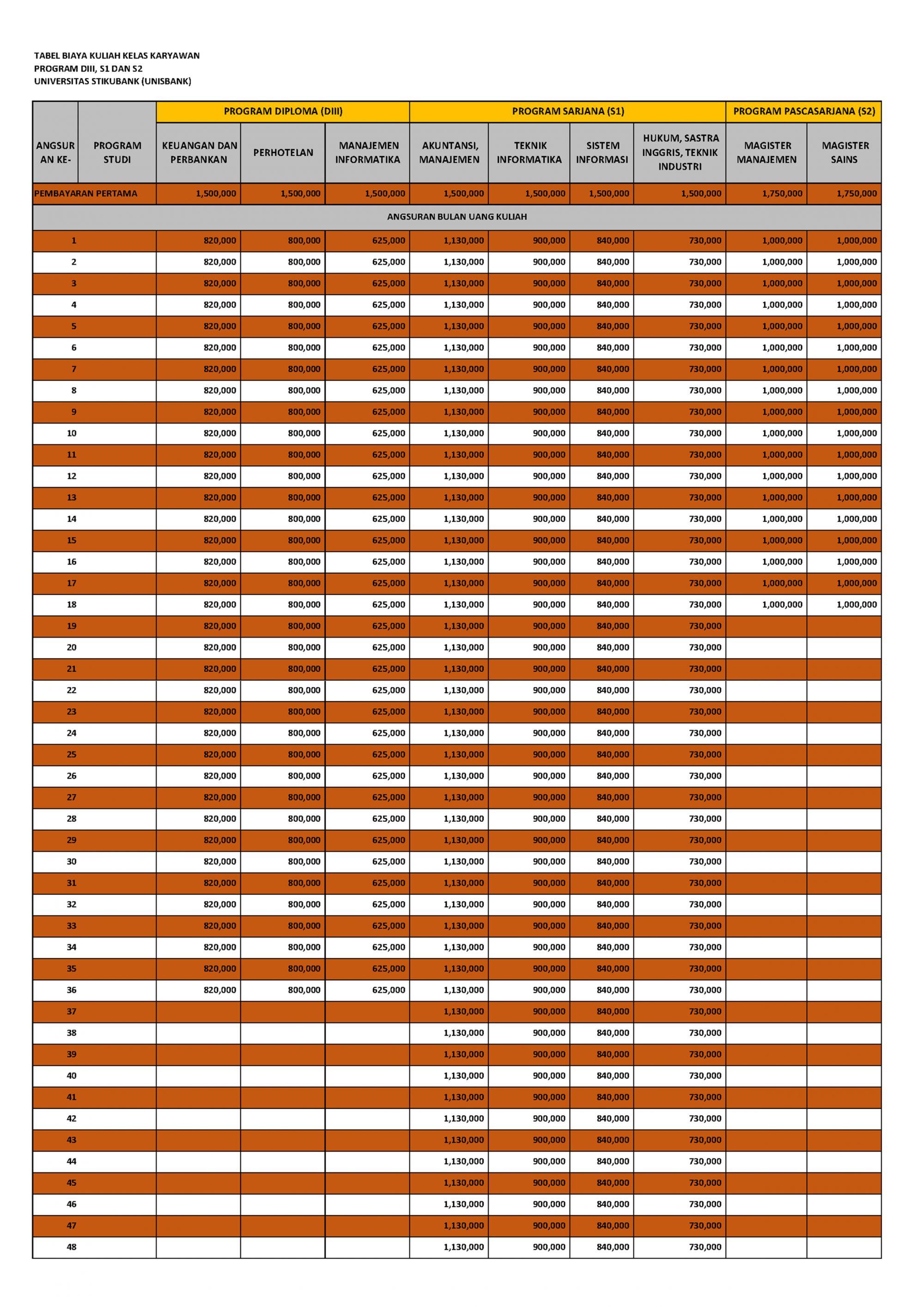 tabel biaya kuliah